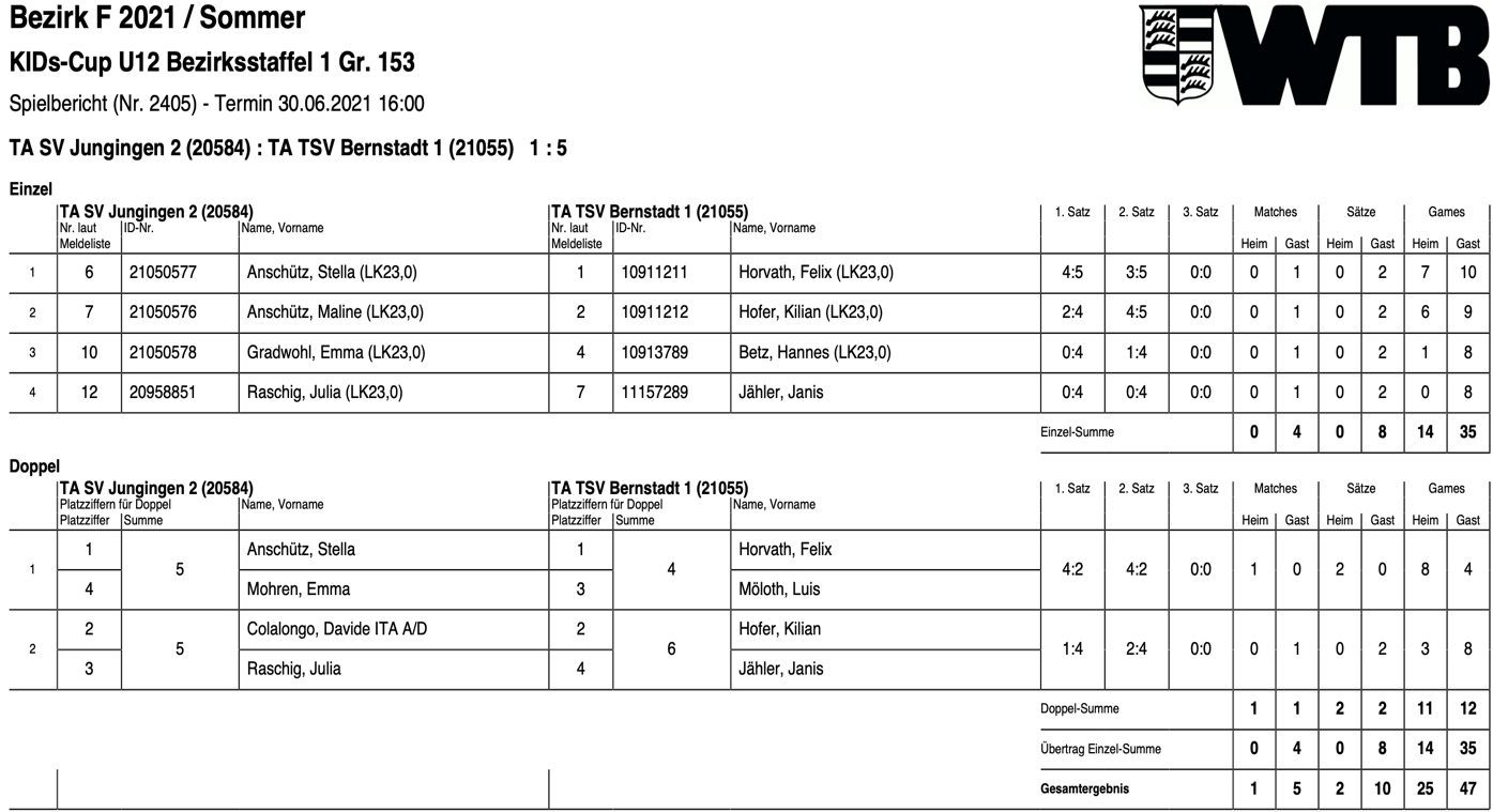 u12 Kid's Cup Spielplan